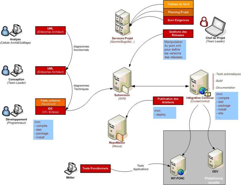 Vi-1. cycle de vie d'un projet dans une software factory